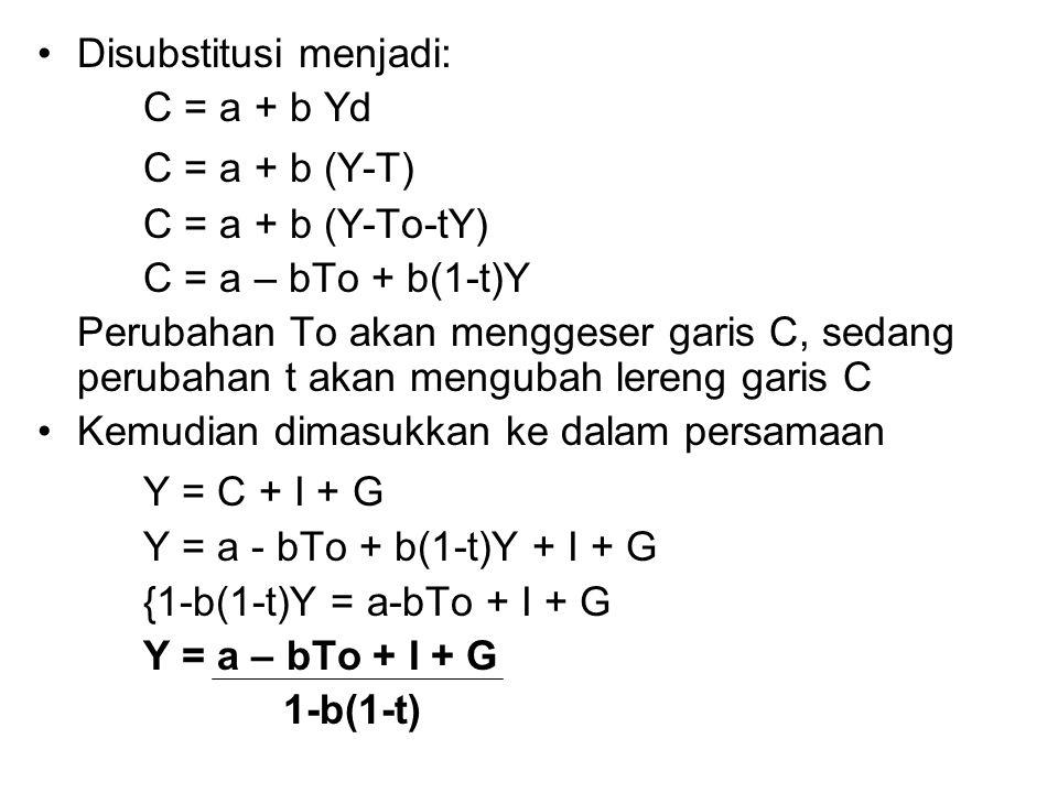 Disubstitusi menjadi: C = a + b Yd C = a + b (Y-T) C = a + b (Y-To-tY) C = a – bTo + b(1-t)Y Perubahan To akan menggeser garis C, sedang perubahan t akan mengubah lereng garis C Kemudian dimasukkan ke dalam persamaan Y = C + I + G Y = a - bTo + b(1-t)Y + I + G {1-b(1-t)Y = a-bTo + I + G Y = a – bTo + I + G 1-b(1-t)