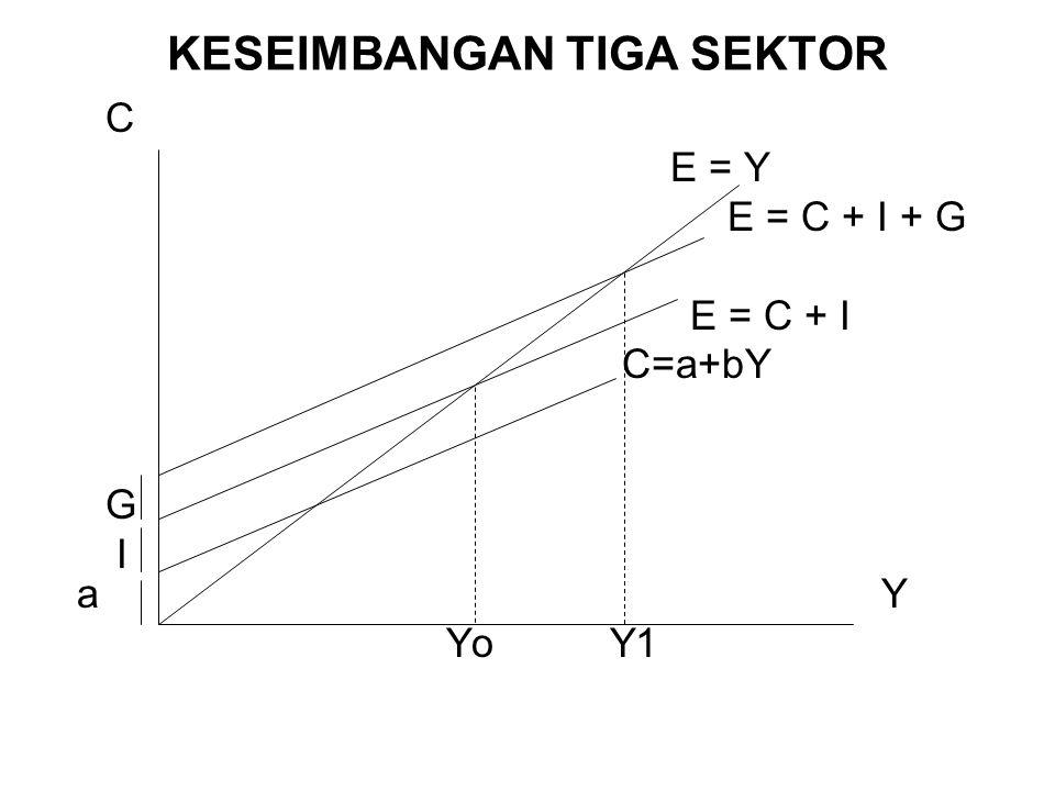 KESEIMBANGAN TIGA SEKTOR C E = Y E = C + I + G E = C + I C=a+bY G I aY Yo Y1