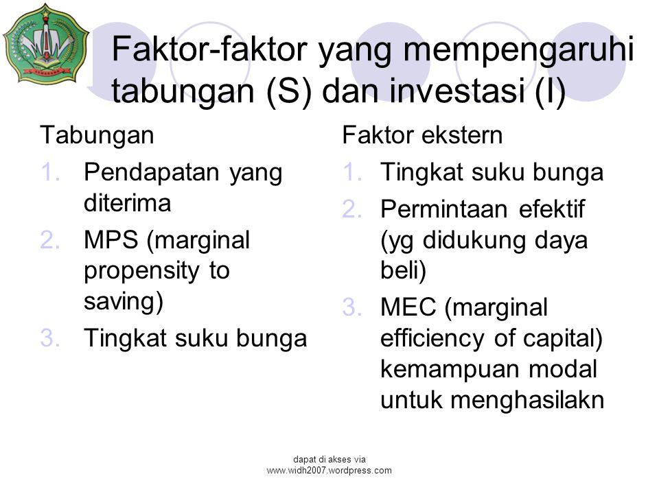 dapat di akses via www.widh2007.wordpress.com Faktor-faktor yang mempengaruhi tabungan (S) dan investasi (I) Tabungan 1.Pendapatan yang diterima 2.MPS (marginal propensity to saving) 3.Tingkat suku bunga Faktor ekstern 1.Tingkat suku bunga 2.Permintaan efektif (yg didukung daya beli) 3.MEC (marginal efficiency of capital) kemampuan modal untuk menghasilakn