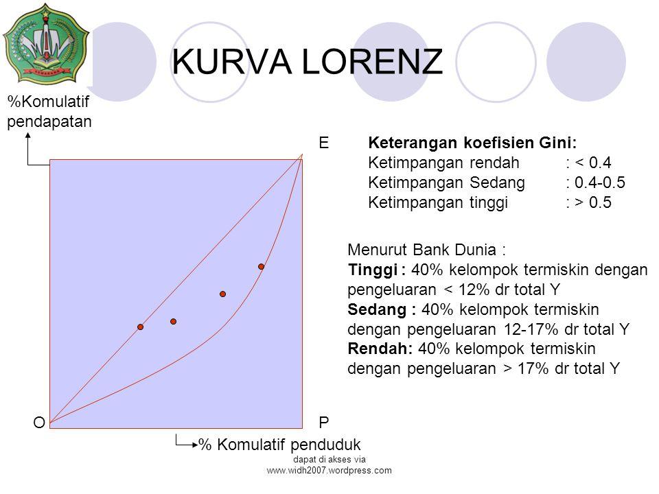 dapat di akses via www.widh2007.wordpress.com KURVA LORENZ % Komulatif penduduk %Komulatif pendapatan O E P Keterangan koefisien Gini: Ketimpangan rendah : < 0.4 Ketimpangan Sedang: 0.4-0.5 Ketimpangan tinggi: > 0.5 Menurut Bank Dunia : Tinggi : 40% kelompok termiskin dengan pengeluaran < 12% dr total Y Sedang : 40% kelompok termiskin dengan pengeluaran 12-17% dr total Y Rendah: 40% kelompok termiskin dengan pengeluaran > 17% dr total Y