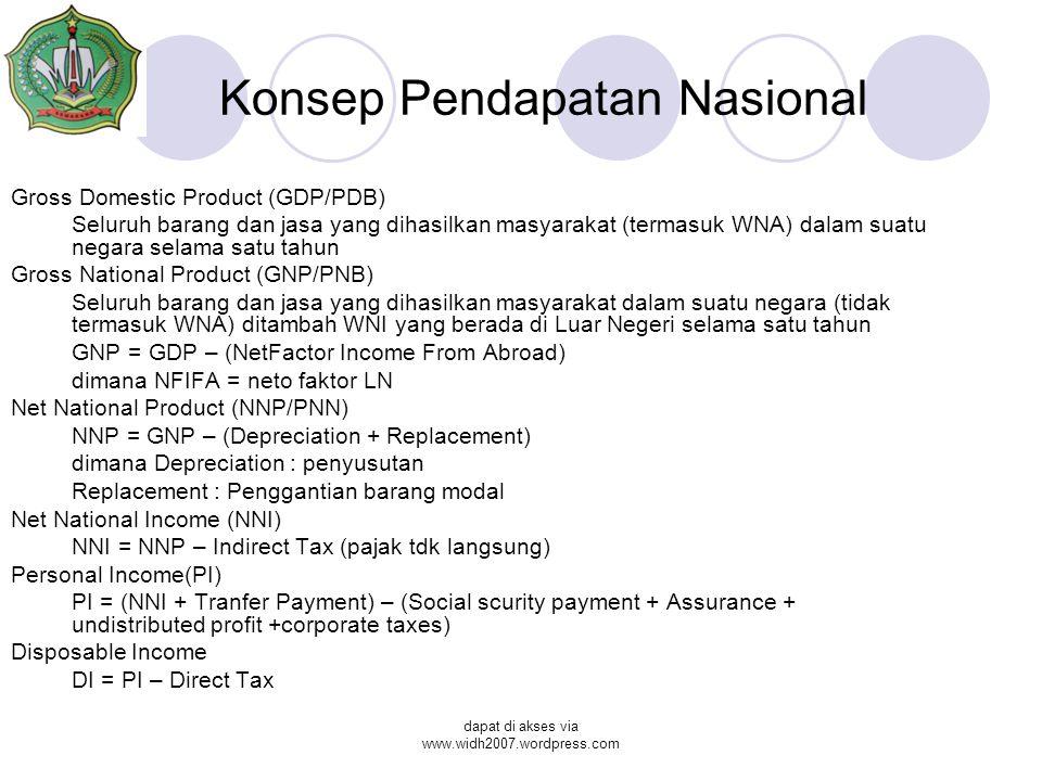 dapat di akses via www.widh2007.wordpress.com Konsep Pendapatan Nasional Gross Domestic Product (GDP/PDB) Seluruh barang dan jasa yang dihasilkan masyarakat (termasuk WNA) dalam suatu negara selama satu tahun Gross National Product (GNP/PNB) Seluruh barang dan jasa yang dihasilkan masyarakat dalam suatu negara (tidak termasuk WNA) ditambah WNI yang berada di Luar Negeri selama satu tahun GNP = GDP – (NetFactor Income From Abroad) dimana NFIFA = neto faktor LN Net National Product (NNP/PNN) NNP = GNP – (Depreciation + Replacement) dimana Depreciation : penyusutan Replacement : Penggantian barang modal Net National Income (NNI) NNI = NNP – Indirect Tax (pajak tdk langsung) Personal Income(PI) PI = (NNI + Tranfer Payment) – (Social scurity payment + Assurance + undistributed profit +corporate taxes) Disposable Income DI = PI – Direct Tax