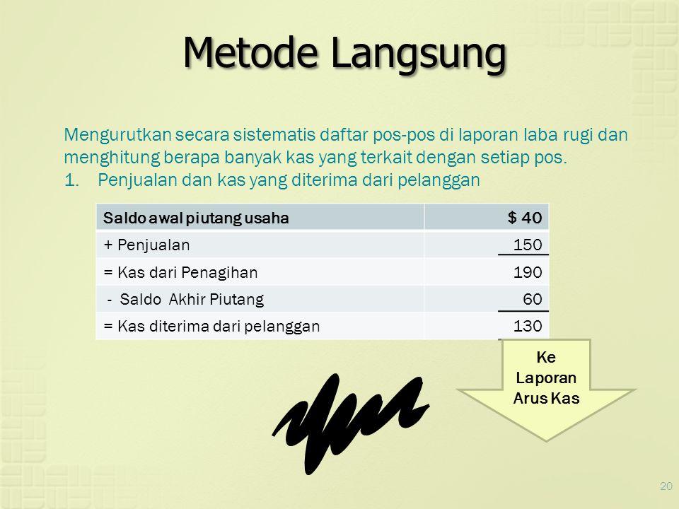 20 Metode Langsung Mengurutkan secara sistematis daftar pos-pos di laporan laba rugi dan menghitung berapa banyak kas yang terkait dengan setiap pos.