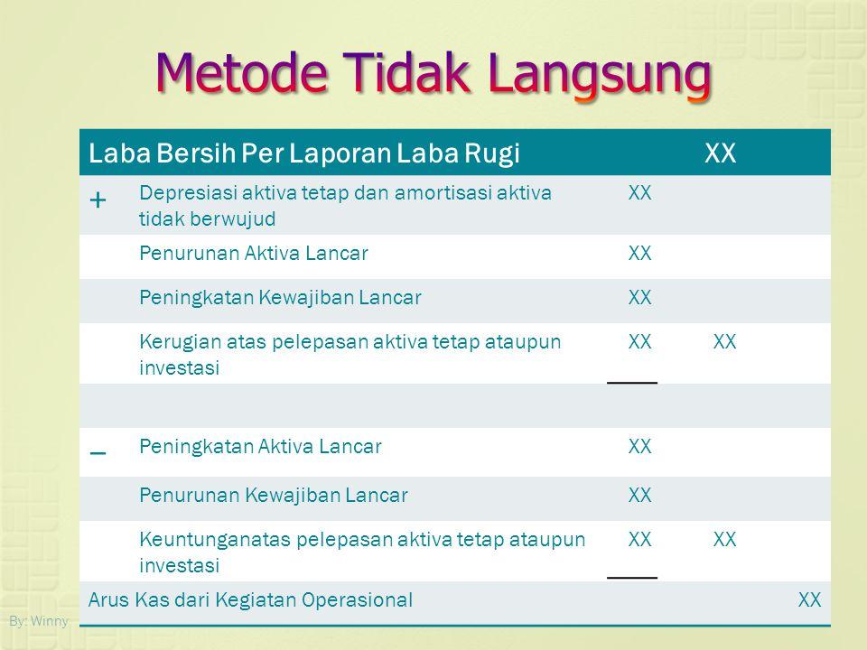 By: Winny Laba Bersih Per Laporan Laba RugiXX + Depresiasi aktiva tetap dan amortisasi aktiva tidak berwujud XX Penurunan Aktiva LancarXX Peningkatan
