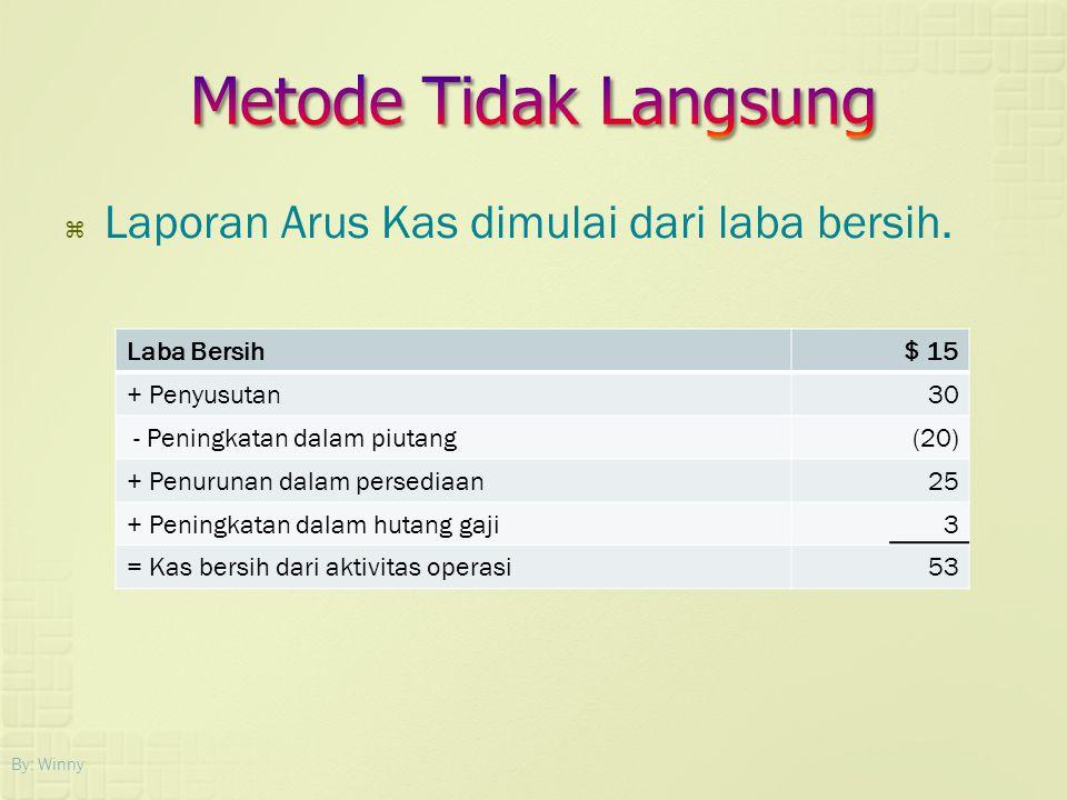  Laporan Arus Kas dimulai dari laba bersih. By: Winny Laba Bersih$ 15 + Penyusutan30 - Peningkatan dalam piutang(20) + Penurunan dalam persediaan25 +