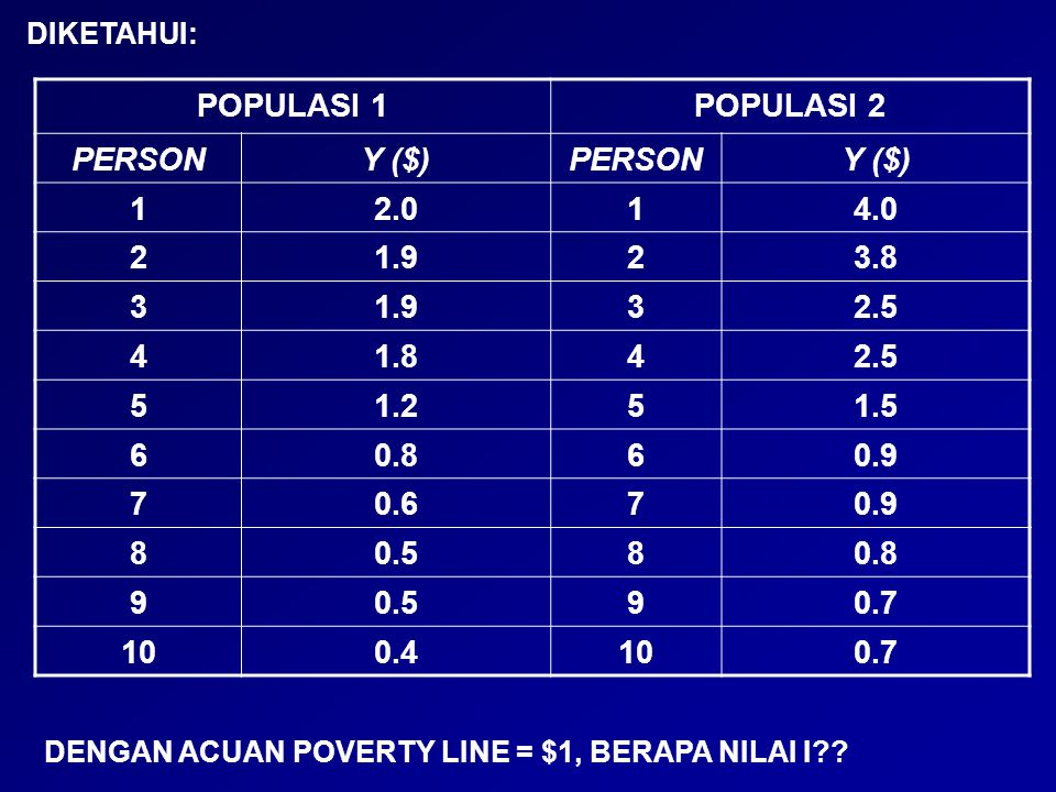 POPULASI 1POPULASI 2 PERSONY ($)PERSONY ($) 12.014.0 21.923.8 31.932.5 41.842.5 51.251.5 60.860.9 70.670.9 80.580.8 90.590.7 100.4100.7 DIKETAHUI: DEN