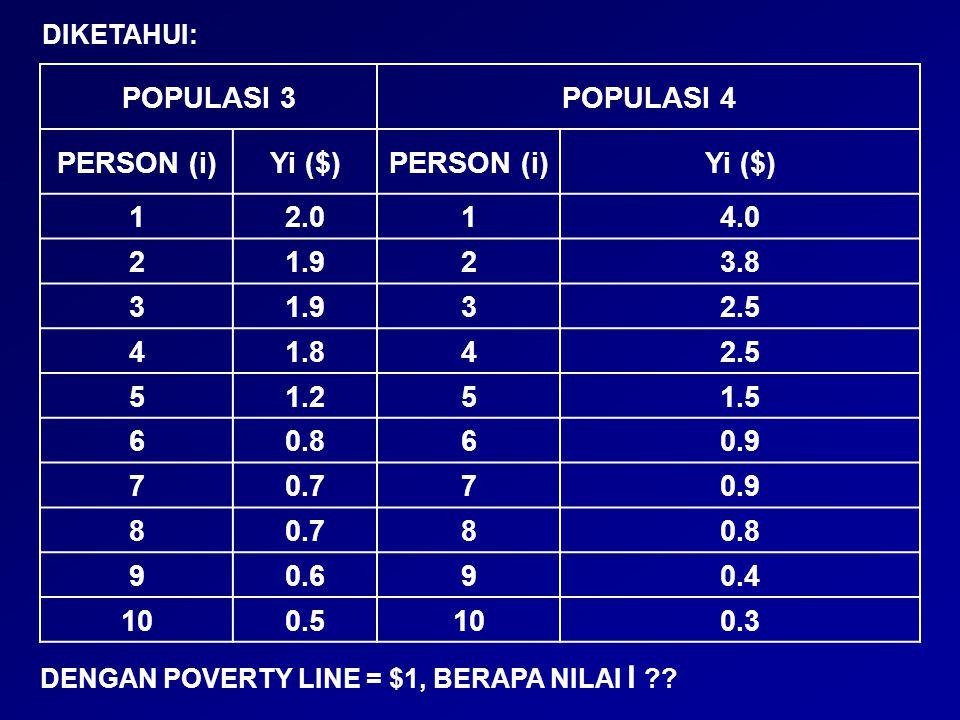 POPULASI 3POPULASI 4 PERSON (i)Yi ($)PERSON (i)Yi ($) 12.014.0 21.923.8 31.932.5 41.842.5 51.251.5 60.860.9 70.770.9 80.780.8 90.690.4 100.5100.3 DIKE