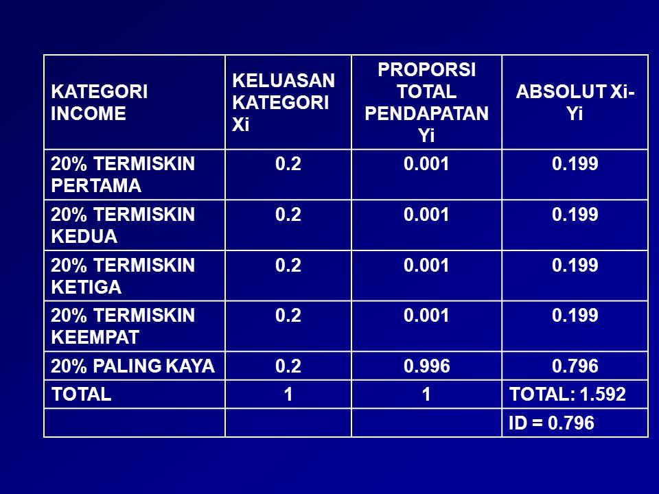 KATEGORI INCOME KELUASAN KATEGORI Xi PROPORSI TOTAL PENDAPATAN Yi ABSOLUT Xi- Yi 20% TERMISKIN PERTAMA 0.20.0010.199 20% TERMISKIN KEDUA 0.20.0010.199
