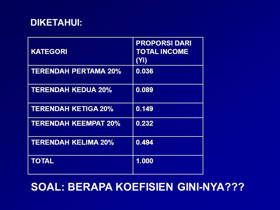 KATEGORI PROPORSI DARI TOTAL INCOME (Yi) TERENDAH PERTAMA 20%0.036 TERENDAH KEDUA 20%0.089 TERENDAH KETIGA 20%0.149 TERENDAH KEEMPAT 20%0.232 TERENDAH