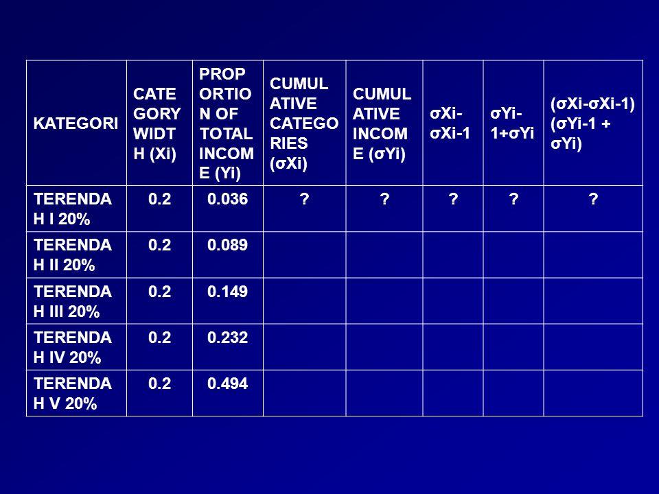 KATEGORI CATE GORY WIDT H (Xi) PROP ORTIO N OF TOTAL INCOM E (Yi) CUMUL ATIVE CATEGO RIES (σXi) CUMUL ATIVE INCOM E (σYi) σXi- σXi-1 σYi- 1+σYi (σXi-σ
