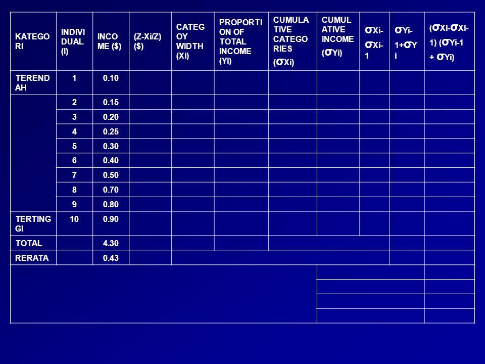 KATEGO RI INDIVI DUAL (I) INCO ME ($) (Z-Xi/Z) ($) CATEG OY WIDTH (Xi) PROPORTI ON OF TOTAL INCOME (Yi) CUMULA TIVE CATEGO RIES ( σ Xi) CUMUL ATIVE IN