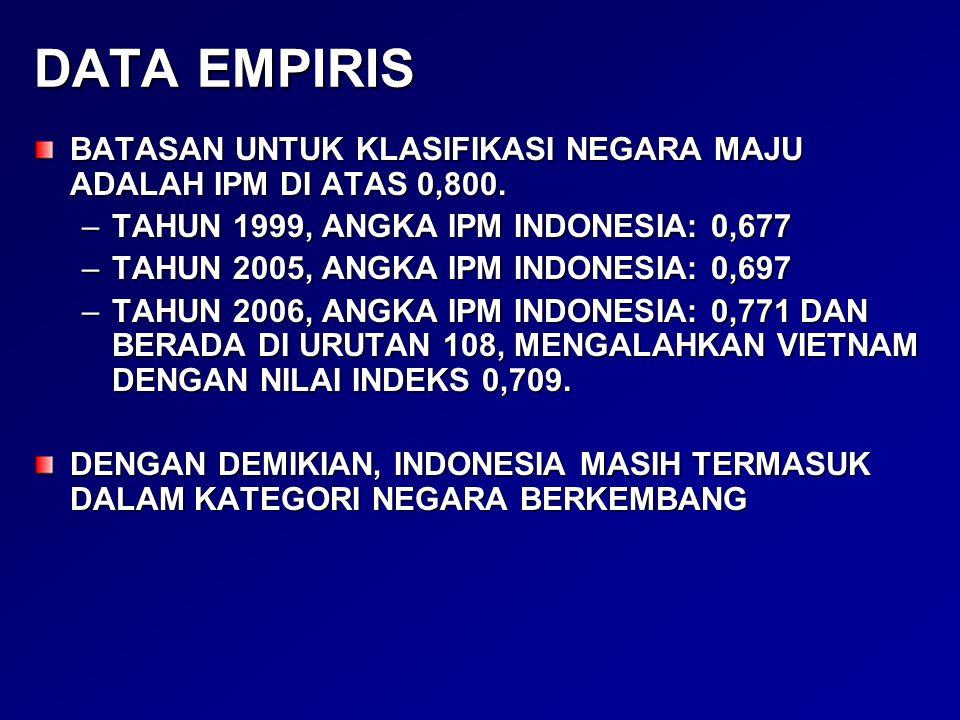DATA EMPIRIS BATASAN UNTUK KLASIFIKASI NEGARA MAJU ADALAH IPM DI ATAS 0,800. –TAHUN 1999, ANGKA IPM INDONESIA: 0,677 –TAHUN 2005, ANGKA IPM INDONESIA: