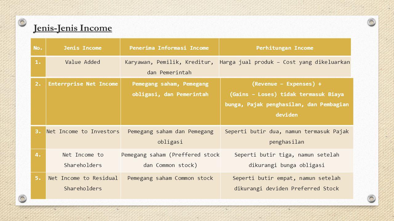 Jenis-Jenis Income No.Jenis IncomePenerima Informasi IncomePerhitungan Income 1.Value AddedKaryawan, Pemilik, Kreditur, dan Pemerintah Harga jual prod