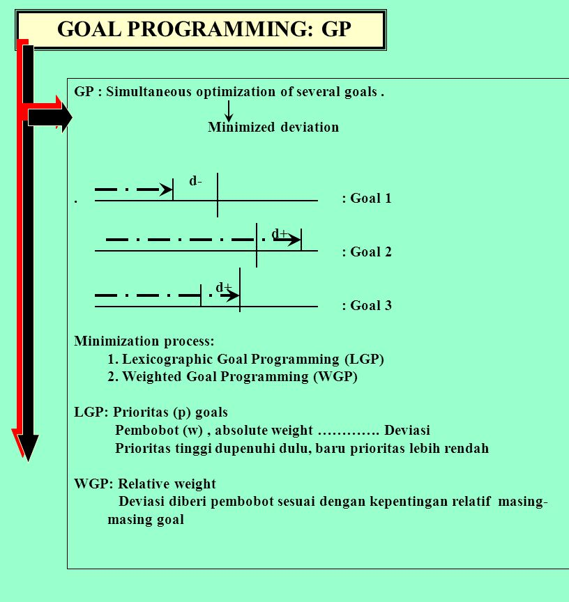 GOAL PROGRAMMING: GP GP : Simultaneous optimization of several goals.