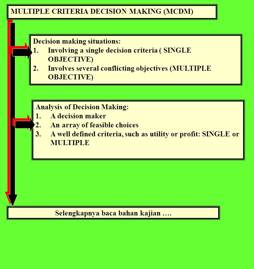 MULTIPLE CRITERIA DECISION MAKING (MCDM) Decision making situations: 1.Involving a single decision criteria ( SINGLE OBJECTIVE) 2.Involves several conflicting objectives (MULTIPLE OBJECTIVE) Selengkapnya baca bahan kajian ….