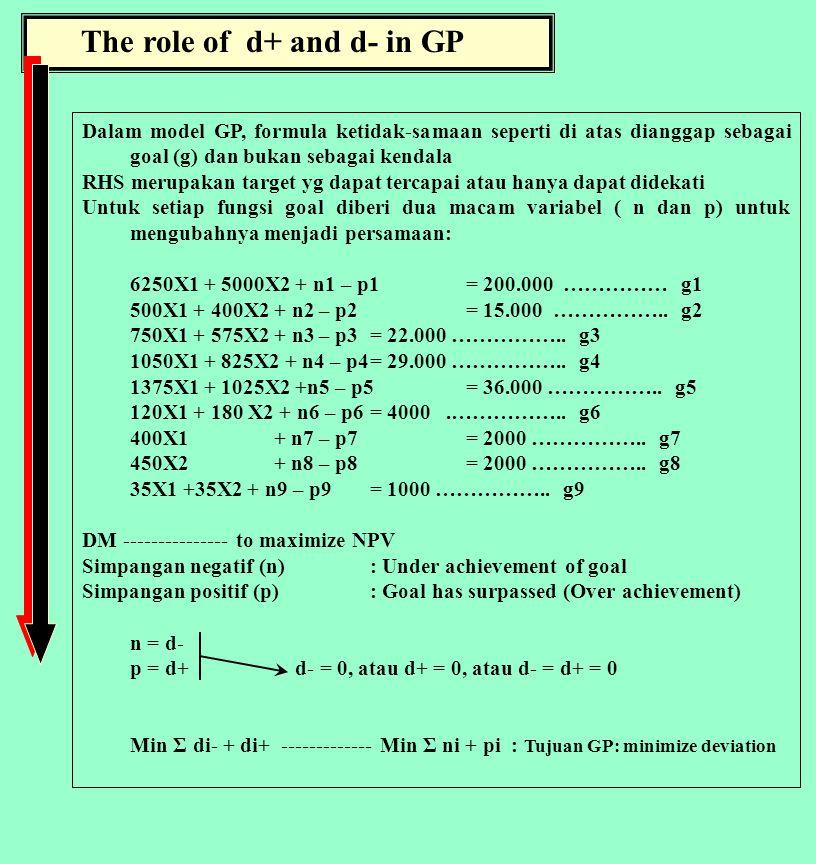 The role of d+ and d- in GP Dalam model GP, formula ketidak-samaan seperti di atas dianggap sebagai goal (g) dan bukan sebagai kendala RHS merupakan target yg dapat tercapai atau hanya dapat didekati Untuk setiap fungsi goal diberi dua macam variabel ( n dan p) untuk mengubahnya menjadi persamaan: 6250X1 + 5000X2 + n1 – p1 = 200.000 …………… g1 500X1 + 400X2 + n2 – p2 = 15.000 ……………..