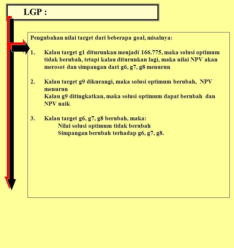 LGP : Pengubahan nilai target dari beberapa goal, misalnya: 1.Kalau target g1 diturunkan menjadi 166.775, maka solusi optimum tidak berubah, tetapi kalau diturunkan lagi, maka nilai NPV akan merosot dan simpangan dari g6, g7, g8 menurun 2.Kalau target g9 dikurangi, maka solusi optimum berubah, NPV menurun Kalau g9 ditingkatkan, maka solusi optimum dapat berubah dan NPV naik 3.Kalau target g6, g7, g8 berubah, maka: Nilai solusi optimum tidak berubah Simpangan berubah terhadap g6, g7, g8.
