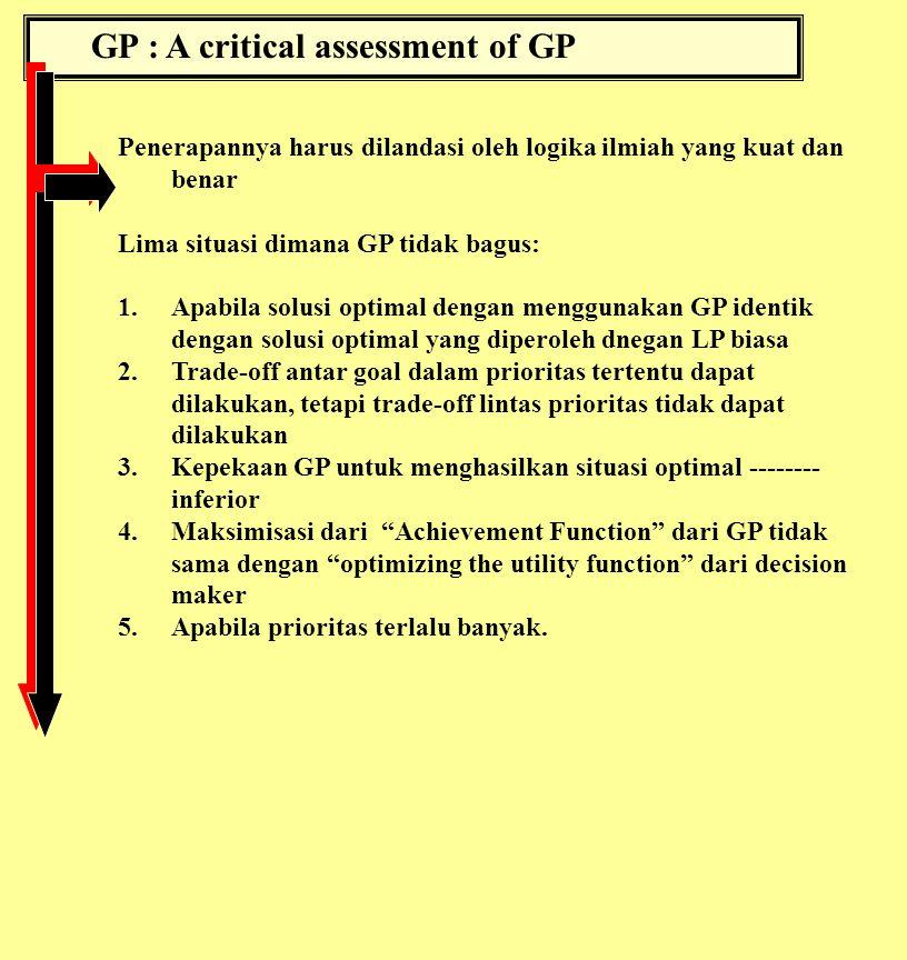 GP : A critical assessment of GP Penerapannya harus dilandasi oleh logika ilmiah yang kuat dan benar Lima situasi dimana GP tidak bagus: 1.