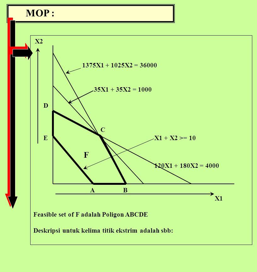 MOP : X2 1375X1 + 1025X2 = 36000 35X1 + 35X2 = 1000 D C EX1 + X2 >= 10 F 120X1 + 180X2 = 4000 A B X1 Feasible set of F adalah Poligon ABCDE Deskripsi untuk kelima titik ekstrim adalah sbb: