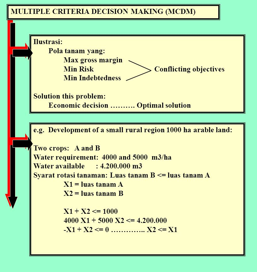 MULTIPLE CRITERIA DECISION MAKING (MCDM) Ilustrasi: Pola tanam yang: Max gross margin Min RiskConflicting objectives Min Indebtedness Solution this problem: Economic decision ……….