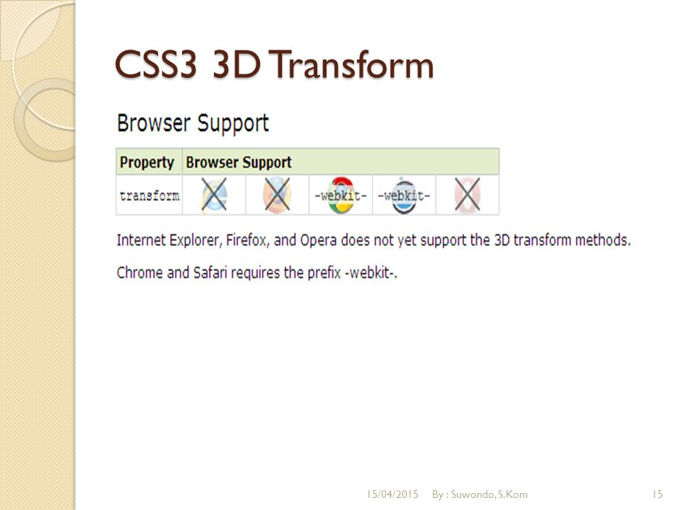 CSS3 3D Transform 15/04/2015By : Suwondo, S.Kom15
