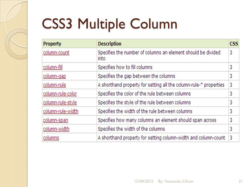 CSS3 Multiple Column 15/04/2015By : Suwondo, S.Kom21