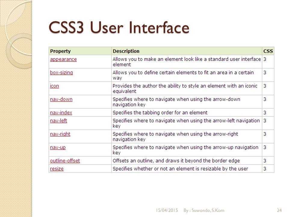 CSS3 User Interface 15/04/2015By : Suwondo, S.Kom24
