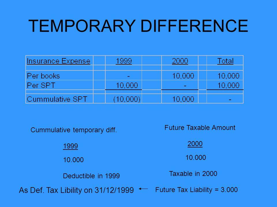 Deferred Tax Liability DTL merefleksikan adanya future tax liability dalam bentuk kenaikan PPh terutang pada periode mendatang akibat adanya Taxable Temporary Differences Jurnal : (D) Tax expense-Current Tax Expense 12.000 (D) Tax Expense-Deferred Tax Expense 3.000 (K) Income Tax Payable12.000 (K) Deferred Tax Liability3.000