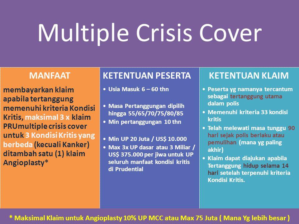 Multiple Crisis Cover MANFAAT membayarkan klaim apabila tertanggung memenuhi kriteria Kondisi Kritis, maksimal 3 x klaim PRUmultiple crisis cover untu