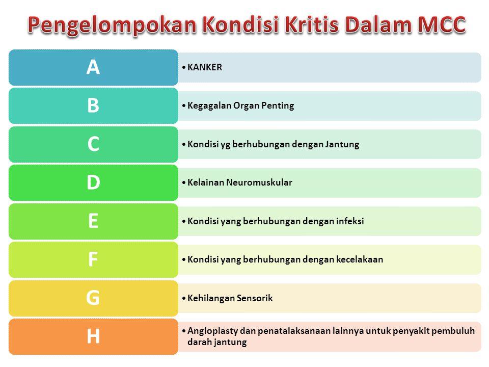 Kelompok A Kanker Kanker ( segala bentuk kanker yang sesuai dengan ketentuan polis ) Kelompok B Kegagalan organ penting ( 8 Kondisi ) Anemia Aplastik Gagal Ginjal Transplantasi Organ Penting Penyakit Hati Kronik Disabling Primary Pulmonary Hypertension Hepatitis Viral Fulminan Penyakit Paru Kronik Lupus Eritematosus Sistemik Kelompok C Kondisi yg berhubungan dengan jantung ( 5 Kondisi ) Tindakan bedah Pembuluh Darah Aorta Tindakan bedah Bypass Pembuluh Darah Jantung Serangan Jantung Tindakan bedah Katup Jantung Penyakit Pembuluh Darah Jantung lain yang serius Kelompok D Kelainan Neuromuskular ( 10 Kondisi ) Penyakit Alzheimer Tumor Jinak Otak Koma Motor Neuron Disease Multiple Sclerosis Penyakit Parkinson Stroke Muscular Dystrophy Poliomyelitis Paralysis Kelompok E Kondisi yang berhubungan dengan infeksi ( 4 Kondisi ) Meningitis Bakterial Ensefalitis Kolitis Ulseratif Penyakit Crohn Kelompok F Kondisi yg berhubungan dgn kecelakaan ( 3 Kondisi ) HIV karena transfusi darah Luka Bakar kritis Trauma Kepala serius