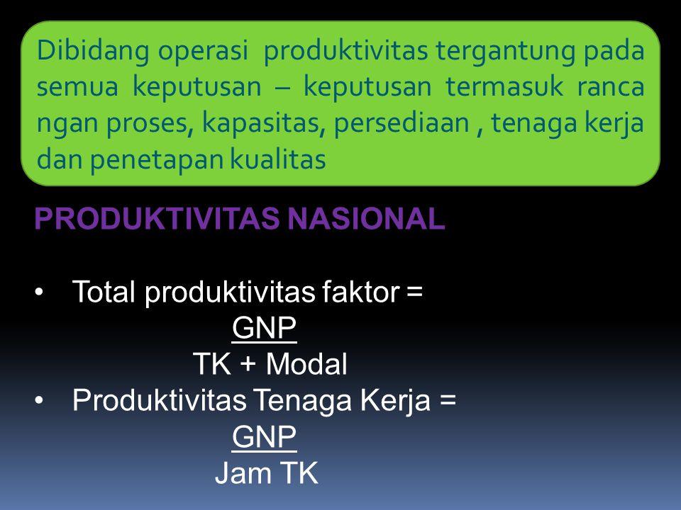 Dibidang operasi produktivitas tergantung pada semua keputusan – keputusan termasuk ranca ngan proses, kapasitas, persediaan, tenaga kerja dan penetap