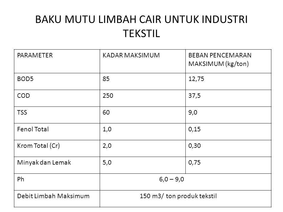 BAKU MUTU LIMBAH CAIR UNTUK INDUSTRI TEKSTIL PARAMETERKADAR MAKSIMUMBEBAN PENCEMARAN MAKSIMUM (kg/ton) BOD58512,75 COD25037,5 TSS609,0 Fenol Total1,00