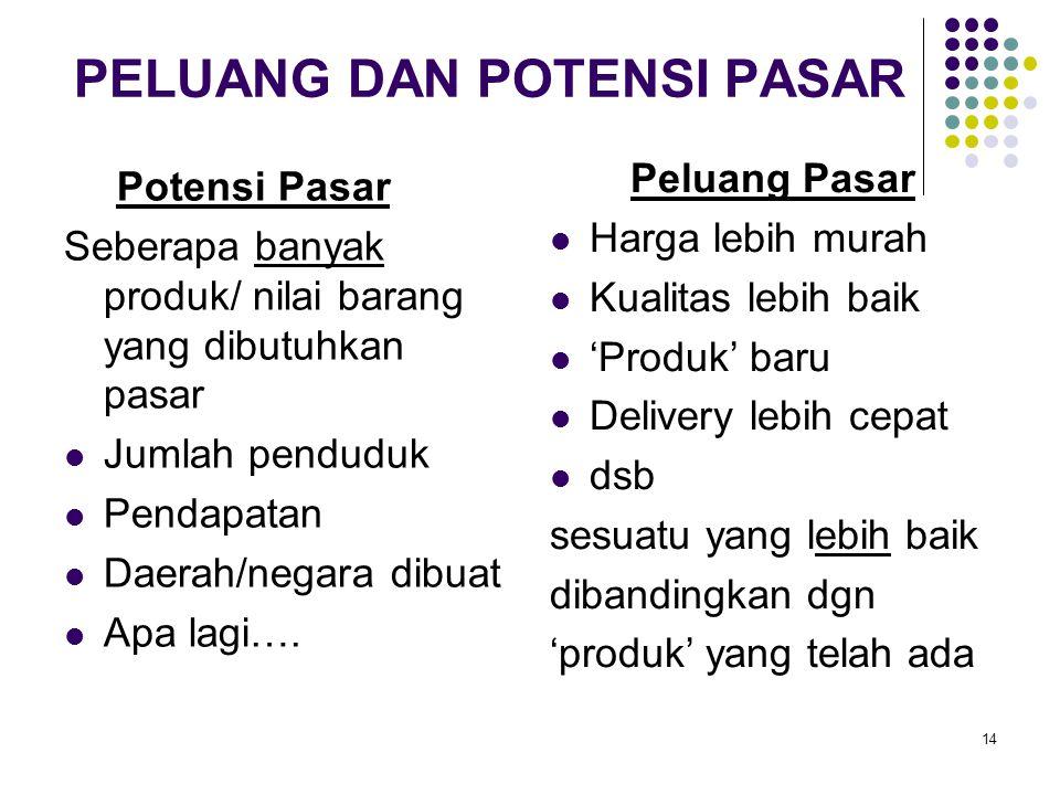 14 PELUANG DAN POTENSI PASAR Potensi Pasar Seberapa banyak produk/ nilai barang yang dibutuhkan pasar Jumlah penduduk Pendapatan Daerah/negara dibuat Apa lagi….