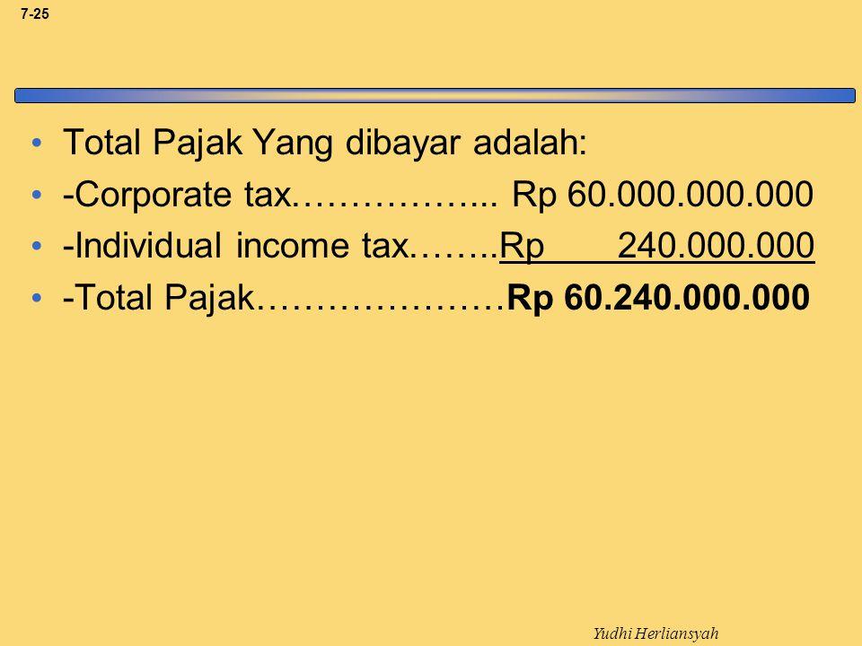 Yudhi Herliansyah 7-25 Total Pajak Yang dibayar adalah: -Corporate tax……………...