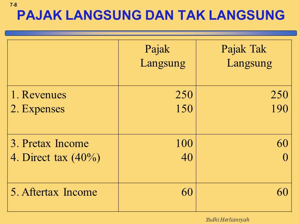 Yudhi Herliansyah 7-8 PAJAK LANGSUNG DAN TAK LANGSUNG Pajak Langsung Pajak Tak Langsung 1.Revenues 2.Expenses 250 150 250 190 3.