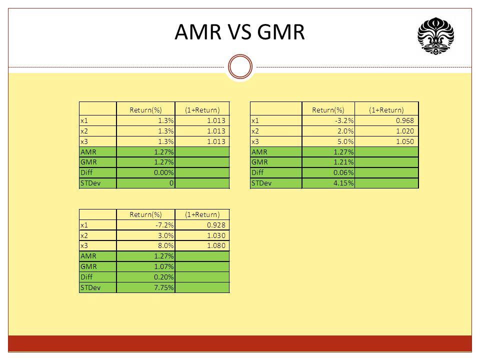 AMR VS GMR