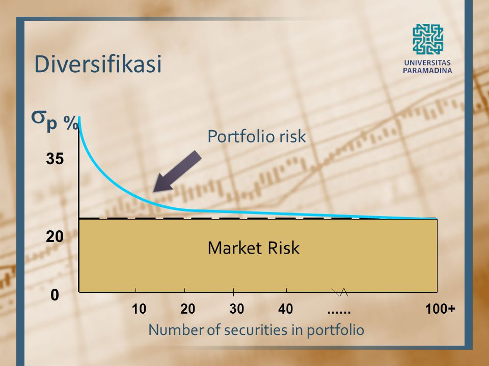 Diversifikasi  p % 35 20 0 Number of securities in portfolio 10203040......100+ Portfolio risk Market Risk