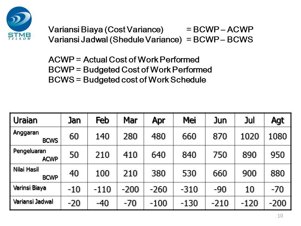 10 Variansi Biaya (Cost Variance) = BCWP – ACWP Variansi Jadwal (Shedule Variance) = BCWP – BCWS ACWP = Actual Cost of Work Performed BCWP = Budgeted