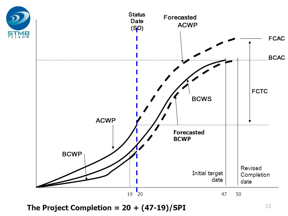 13 Revised Completion date Status Date (SD) BCWS ACWP BCWP Forecasted ACWP BCAC FCAC FCTC Forecasted BCWP 205047 Initial target date 19 The Project Co