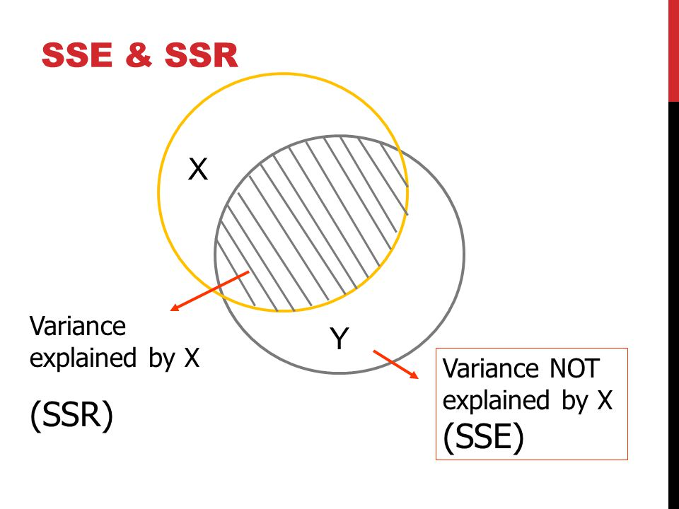Y X Variance NOT explained by X (SSE) Variance explained by X (SSR) SSE & SSR