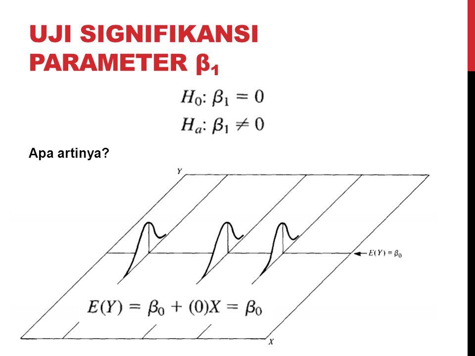 UJI SIGNIFIKANSI PARAMETER β 1 Apa artinya?