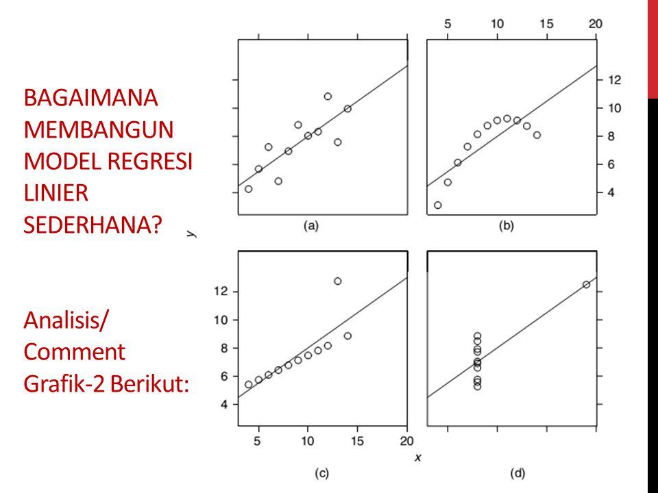 Analisis/Comment Grafik-2 Berikut: A B CD
