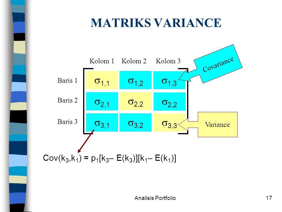 Analisis Portfolio17 MATRIKS VARIANCE  1,1  2,1  3,1  1,2  2,2  3,2  1,3  2,2  3,3 Kolom 1Kolom 3Kolom 2 Baris 1 Baris 3 Baris 2 Variance Covariance Cov(k 3,k 1 ) = p 1 [k 3 – E(k 3 )][k 1 – E(k 1 )]