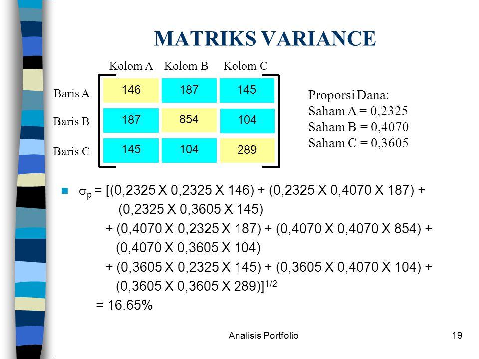 Analisis Portfolio19 MATRIKS VARIANCE  p = [(0,2325 X 0,2325 X 146) + (0,2325 X 0,4070 X 187) + (0,2325 X 0,3605 X 145) + (0,4070 X 0,2325 X 187) + (0,4070 X 0,4070 X 854) + (0,4070 X 0,3605 X 104) + (0,3605 X 0,2325 X 145) + (0,3605 X 0,4070 X 104) + (0,3605 X 0,3605 X 289)] 1/2 = 16.65% 146 187 145 187 854 104 145 104 289 Kolom AKolom CKolom B Baris A Baris C Baris B Proporsi Dana: Saham A = 0,2325 Saham B = 0,4070 Saham C = 0,3605