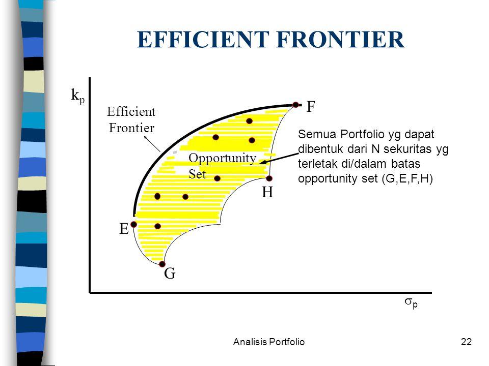 Analisis Portfolio22 EFFICIENT FRONTIER kpkp pp G H E F Semua Portfolio yg dapat dibentuk dari N sekuritas yg terletak di/dalam batas opportunity set (G,E,F,H) Opportunity Set Efficient Frontier