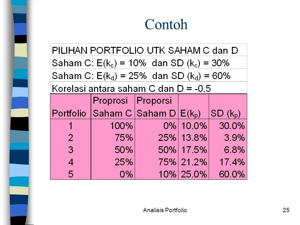 Analisis Portfolio25 Contoh