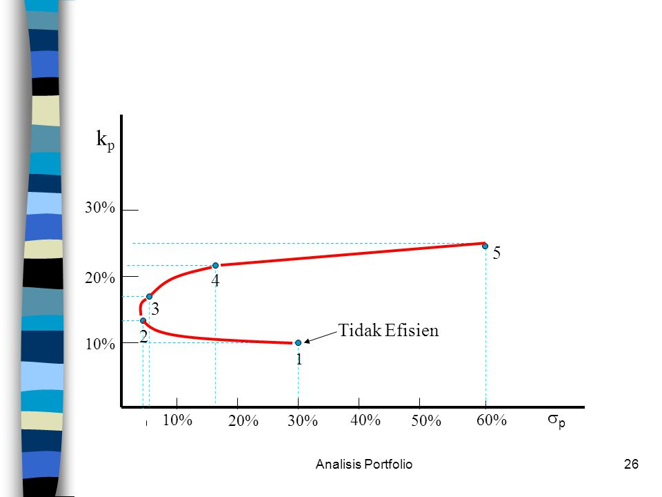 Analisis Portfolio26 kpkp pp 10% 20% 30% 10% 20% 30% 40% 50% 60% 1 2 3 4 5 Tidak Efisien