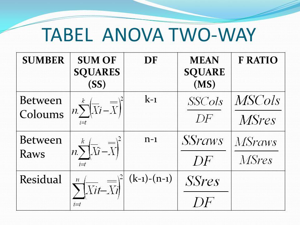 Langkah-langkah Two-way ANOVA 1) menentukan H o dan H a 2) menentukan taraf signifikasi 3) menentukan daerah penerimaan dan penolakan H o atau menentukan nilai kritis.