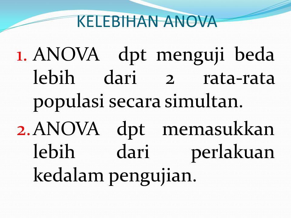 PENGERTIAN ANOVA Anova (Analysis of Variance) merupakan salah satu metode yang digunakan untuk menguji hipotesis tentang perbedaan lebih dari 2 rata-rata populasi.