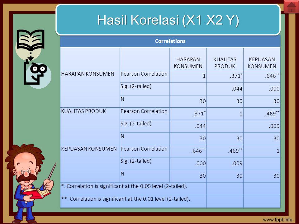 Hasil Korelasi (X1 X2 Y)