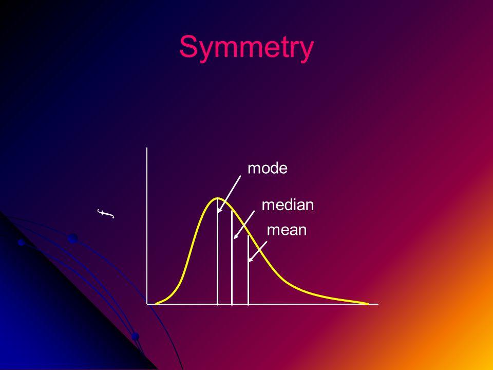 Symmetry ƒ mode median mean